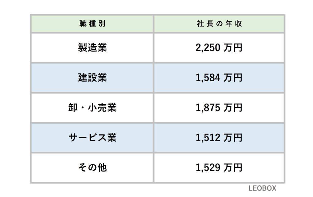 業種別の平均年収